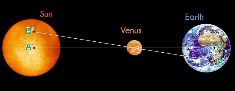 Distancia de un planeta a su estrella