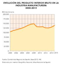 http://www.ign.es/web/resources/docs/IGNCnig/ANE/Espana_Evolucion-del-Producto-Interior-Bruto-en-la-industria-manufacturera_2000-2015_graficoestadistico_16058_spa_thumb.jpg