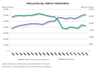 http://www.ign.es/web/resources/docs/IGNCnig/ANE/Espana_Evolucion-del-trafico-ferroviario_1996-2015_graficoestadistico_15946_spa_thumb.jpg