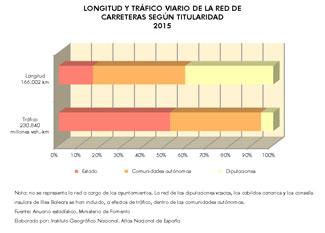 http://www.ign.es/web/resources/docs/IGNCnig/ANE/Espana_Longitud-y-trafico-viario-de-la-red-de-carreteras-segun-titularidad_2015_graficoestadistico_15285_spa_thumb.jpg