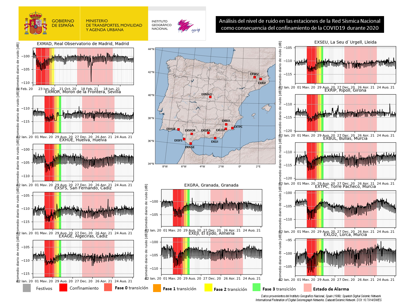 nivel de ruido en las estaciones de la Red Sísmica Nacional