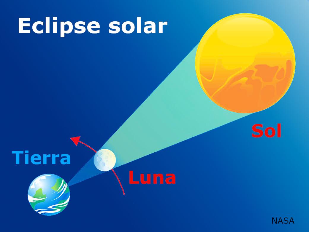 Esquema de eclipse de Sol
