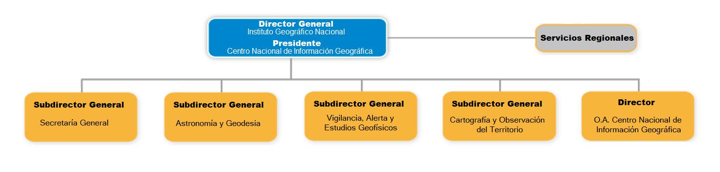 Organigrama del CNIG