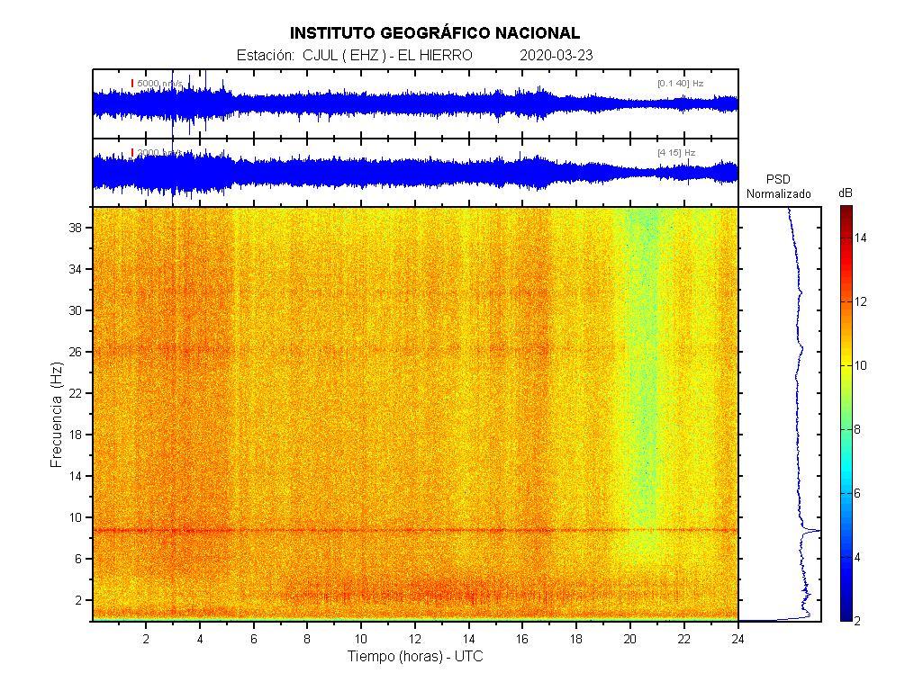 Imagenes sísmicas de espectrograma para ese día