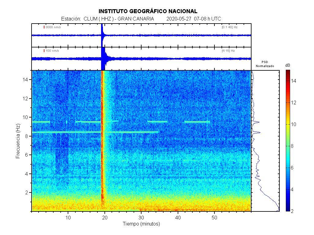 Imagenes sísmicas de espectrograma para ese día 07-08