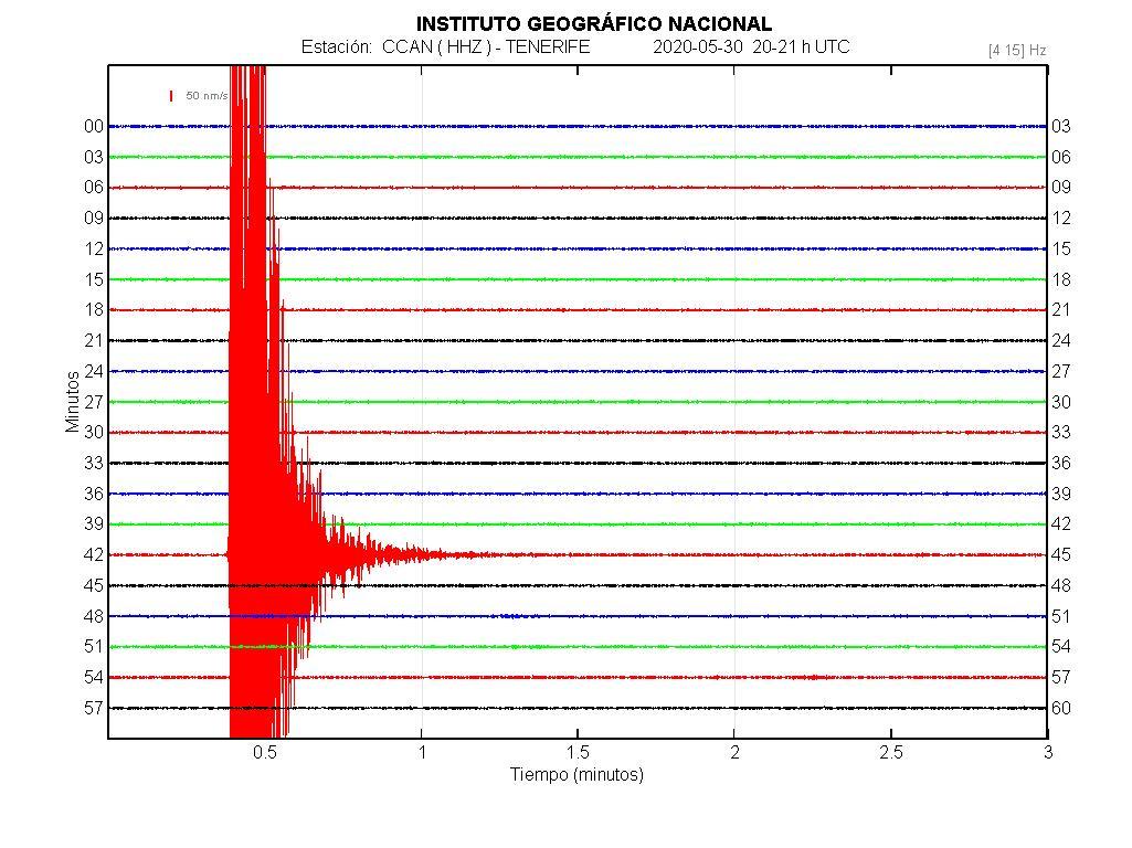 Imagenes sísmicas en forma de onda para ese día 20-21