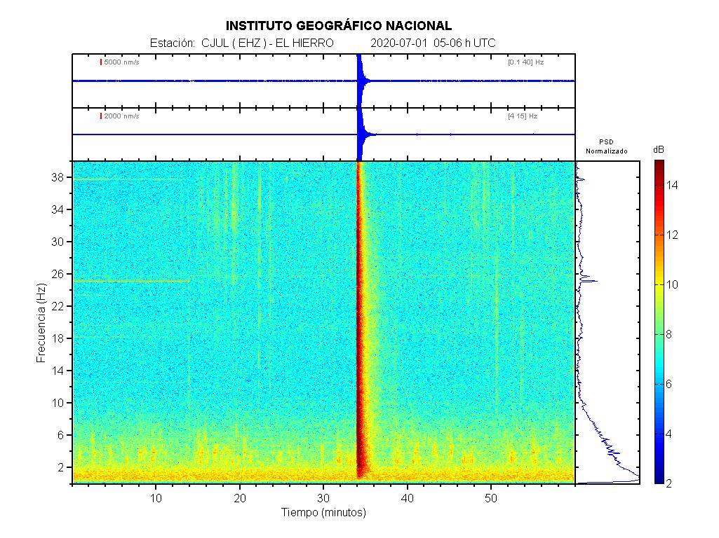 Imagenes sísmicas de espectrograma para ese día 05-06