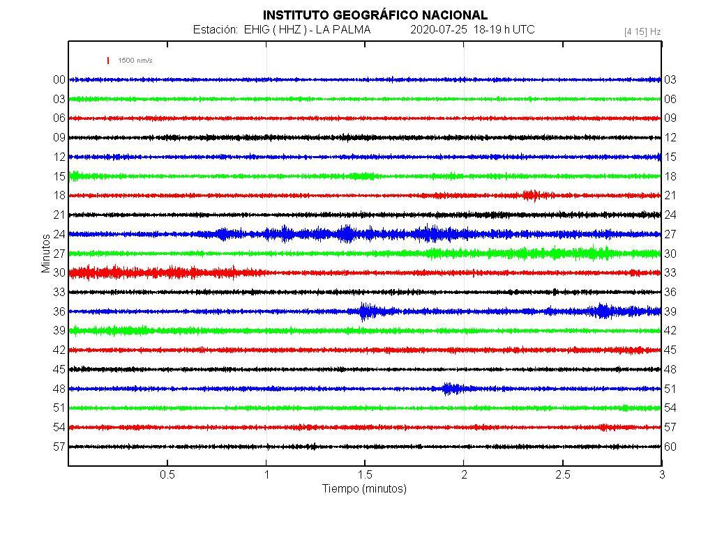 Imagenes sísmicas en forma de onda para ese día 18-19