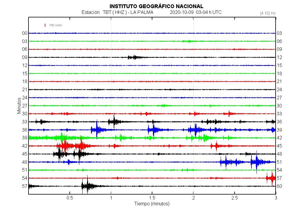 Imagenes sísmicas en forma de onda para ese día 03-04