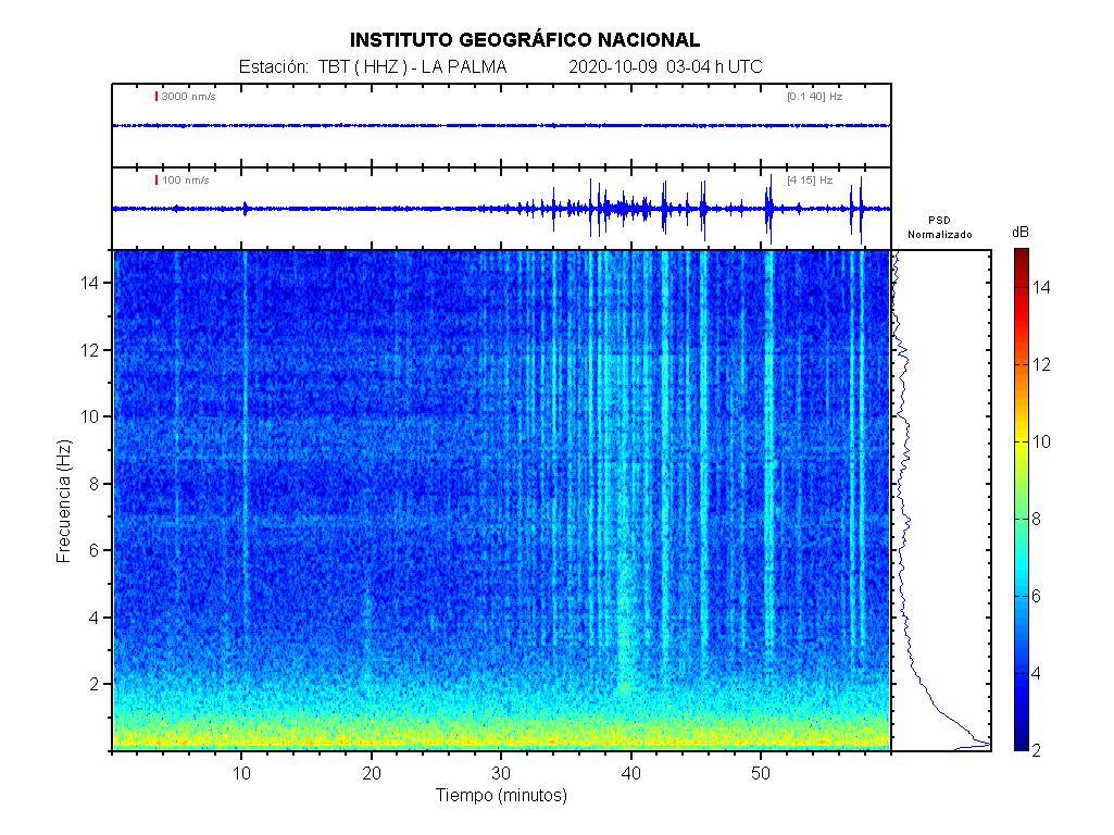 Imagenes sísmicas de espectrograma para ese día 03-04