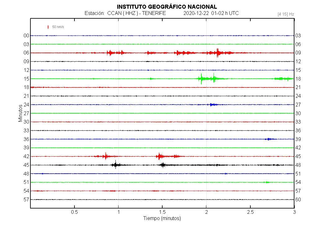 Imagenes sísmicas en forma de onda para ese día 01-02