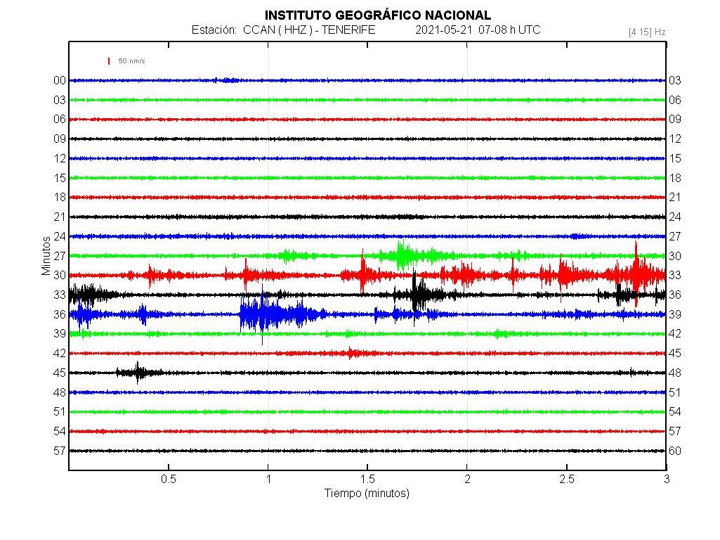 Imagenes sísmicas en forma de onda para ese día 07-08