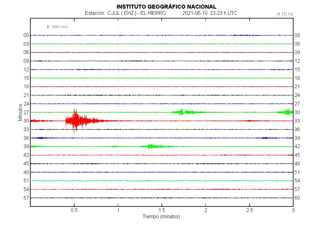 Imagenes sísmicas en forma de onda para ese día 22-23
