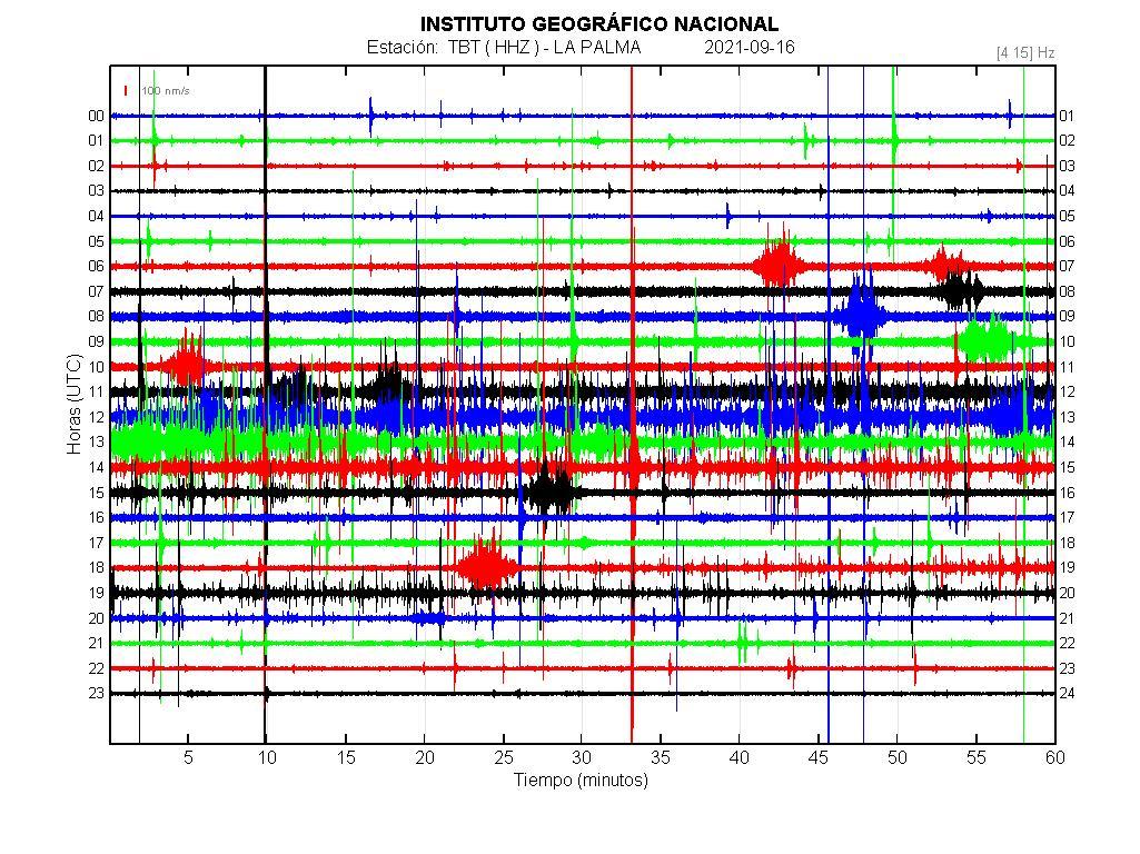 Imagenes sísmicas en forma de onda para ese día