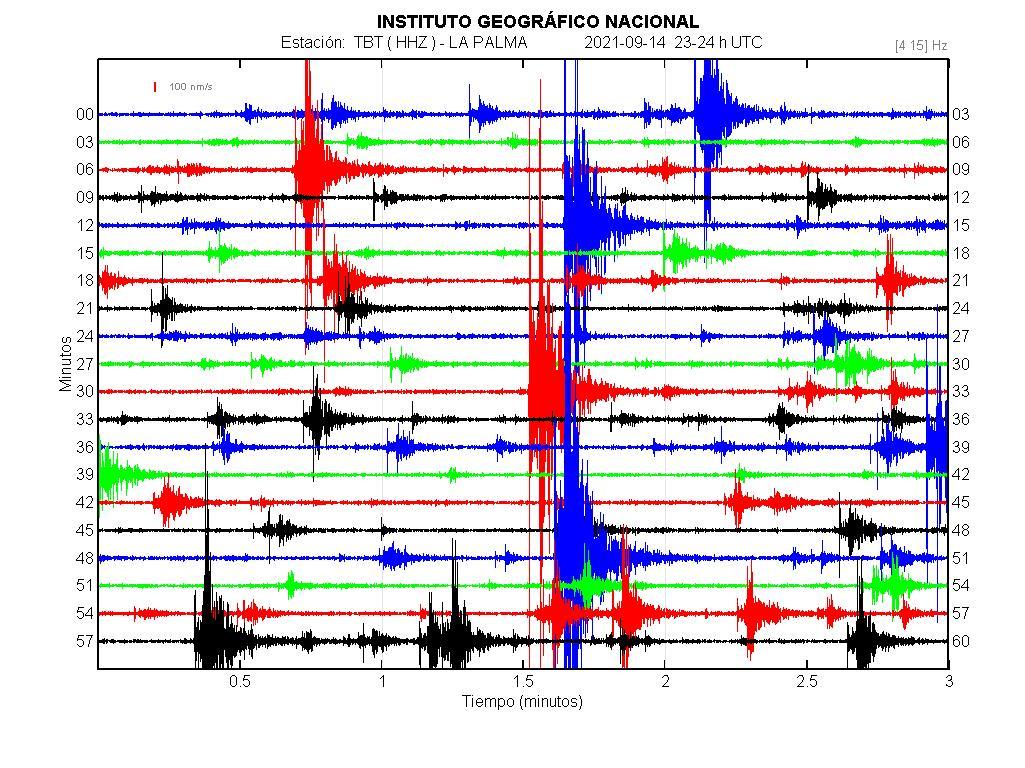 Imagenes sísmicas en forma de onda para ese día 23-24